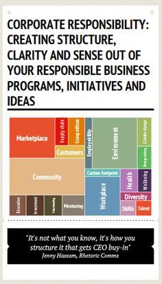 CSR CSR CSR Corporate Social Responsibility in Australia