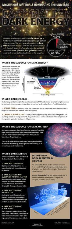 Materia oscura vs energía oscura