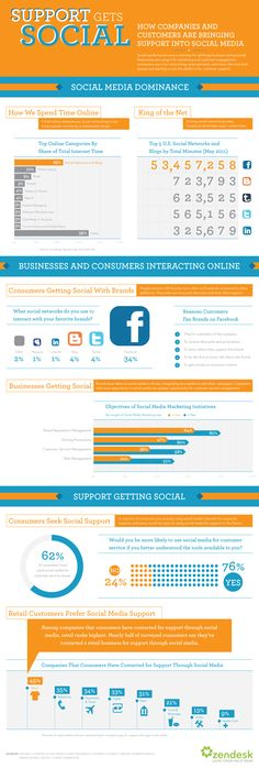 Instead of Marketing, Businesses Should Use Social Media for Customer Support [Infographic] Marketing Mail, Facebook Marketing, Marketing Digital, Internet Marketing, Social Media Marketing, Social Web, Social Trends, Service Client, Customer Service