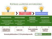 Uudista ennakoiden | Piktochart Infographic Editor