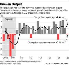 Slow patches leave U.S. economic expansion stuck in first gear http://on.wsj.com/1IAKttK