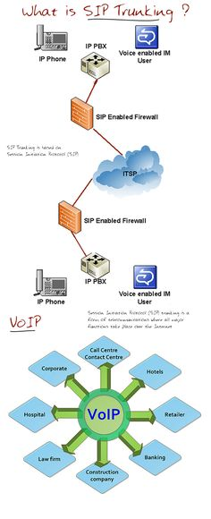 What SIP Trunking is – SIP Trunking is based on Session Initiation Protocol (SIP). It is for Voice over Internet Protocol (VoIP) and streaming media.