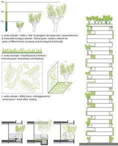 Facciate colorate e biodiversità nel Bosco Verticale di Stefano Boeri | Progettare