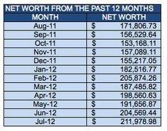 The-Budgeting-Tool-July-2012-Net-Worth-12-Months