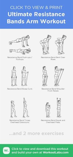 Ultimate Resistance Bands Arm Workout – click to view and print this illustrated exercise plan created with #WorkoutLabsFit #resistancebands