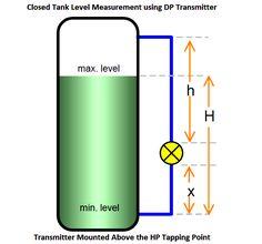 Zamknięty zbiornik Pomiar poziomu za pomocą przetwornika DP zainstalowana Aove HP stukając PointClosed tank Pomiar poziomu za pomocą przetwornika DP zainstalowana Aove HP dotykając punkt