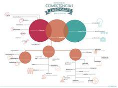 Tipos de Competencias Laborales Coach Me, Love Design, Human Resources, Fun Facts, Knowledge, Social Media, Teaching, Marketing, Marca Personal