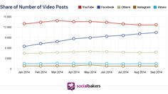 #SocialMediaMaster: Facebook-Videos mit mehr Views als YouTube