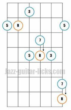 Major 7th guitar arpeggio pattern 5