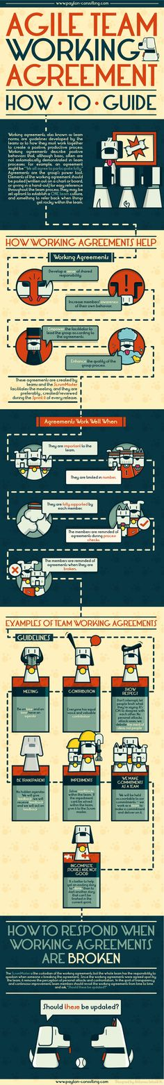 Agile Team Working Agreements. Explanation and template