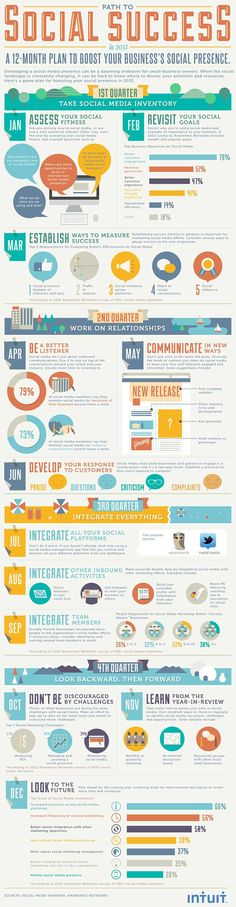 Make 2013 Your Best-Ever Year: A 12-Month Plan For Social Media Success #infographics