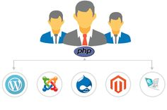 If you're looking for a reliable IT partner and want to Hire full time PHP developer, I think you can give this company a try.   http://technosoftwares.com/php-developer