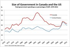 Canada substantially reduced the size of its government relative to GDP starting in the 1990s, which led to substantial growth.  The U.S. should do the same, probably to around 30% of GDP (from our current 40%).
