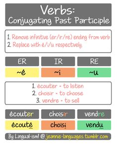 """This is a quick guide to conjugating to the past participle in French. Once you know how to conjugate the past participle, you can form various past tense compounds (yeah…there are multiple), with the most common probably being the """"passé composé"""" and """"imperfect"""". And, as all ways, there are plenty of irregular verbs to conjugate to the past participle…I might make up a list of commonly used verbs in the past participle.  À bientôt~!"""