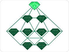 تبلیغات حرفه ای الماس سبز
