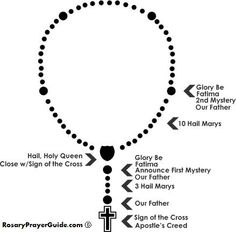 "The Rosary is essentially a contemplative prayer, which requires ""tranquility of rhythm or even a mental lingering which encourages the faithful to meditate on the mysteries of the Lord's life."""