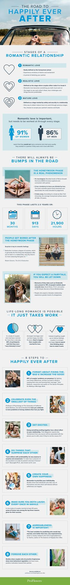 The Science behind Happily Ever After - The Dating Directory