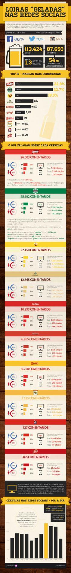 Dados sobre a repercussão das marcas de cerveja nas redes sociais #infográfico #mídias