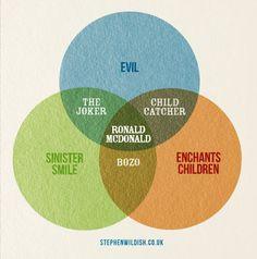 A Venn diagram explaining the phenomenon that is Ronald McDonald.