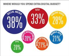 Where would you spend extra digital budget?  B2B brands break social barriers  We're helping PA businesses build their brands online. Get a free marketing consultation >> http://reimaginemainstreet.com/contact-us/free-social-media-review/