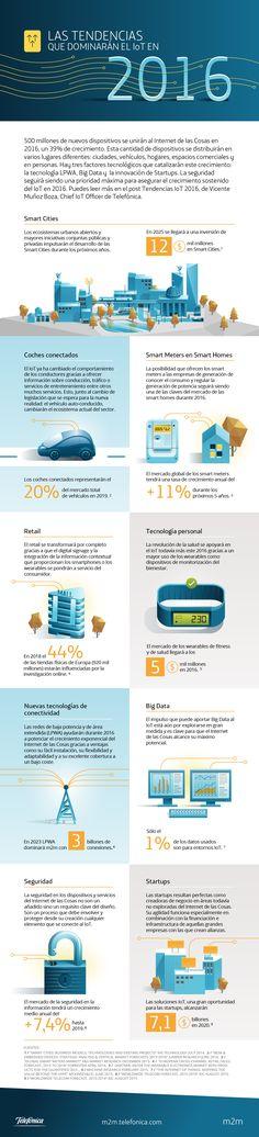 Hola: Una infografía sobre las Tendencias sobre Internet de las Cosas. Vía Un saludo