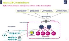 MariaDB adds Big Data analytics support with ColumnStore