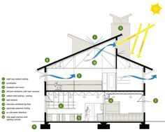 Building section showing the different sustainable design strategies implemented. #sustainableliving #interior #ideas
