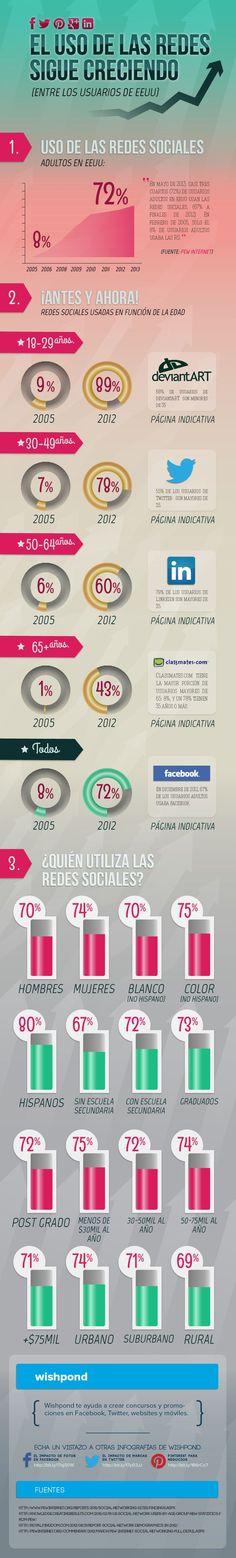 El uso de las Redes Sociales sigue creciendo (USA) #infografia