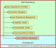 User Experience (UX) Roles