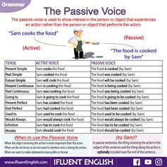 The Passive Voice and all of the various sentences modeled by one base sentence