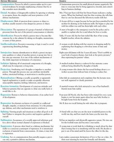 Freud Defense Mechanisms Chart | surprisingly vaillant and the apa ...