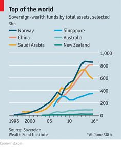 It is tough for a small democracy to run the world's biggest sovereign-wealth fund