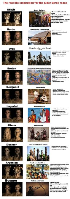 Skyrim races and their real life inspirations [OC]