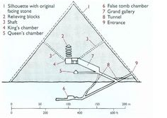cross section of an ancient egyptian pyramid project   Cross section of the pyramid of Khufu