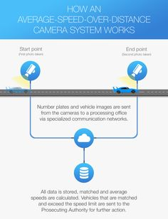 How an average-speed-over-distance camera system works Communication Networks, When You Can, First Photo, Infographics, Distance, It Works, Technology, Tech, Infographic