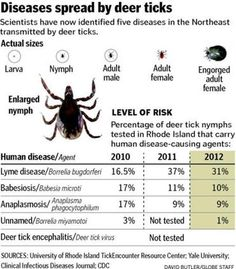 More news regarding Deer Ticks and new health threat...
