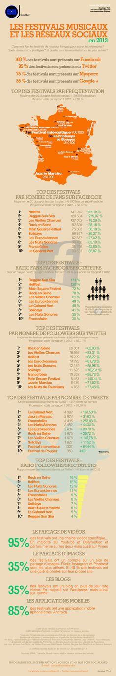 Les festivals français sur les réseaux sociaux - #infographie #chiffres #numerique #musique #france #festival #facebook #twitter #myspace #communication #marketing