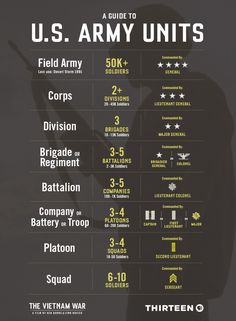 A guide to US Army units : coolguides