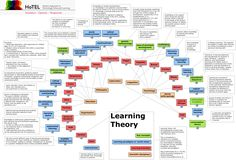 Learning Theory - What are the established learning theories? Educational Theories, Educational Technology, Learning Theories In Education, Social Learning Theory, Teaching Strategies, Teaching Resources, Mastery Learning, Teaching Programs, The Knowing