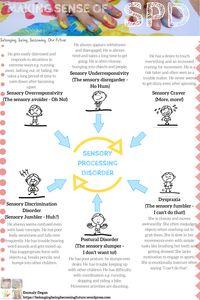 Making Sense of Sensory Processing Disorder (SPD) Mental Health Activities, Kids Mental Health, Sensory Processing Disorder, Auditory Processing, Sensory Disorder, Sensory Integration Therapy, Education And Development, Language Development, Child Development