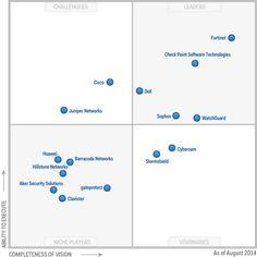 2013 Magic Quadrant (MQ) for Unified Threat Management (UTM)