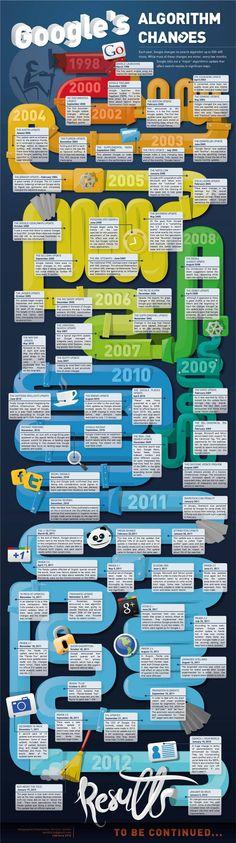 Google Suchalghoritmus 1998 bis bis heute als Grafik.