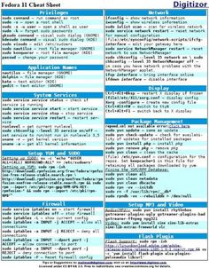 Red Hat Fedora Cheat Sheet