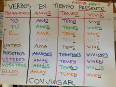 Verbos en tiempo presente Spanish Anchor Charts, Anchor Charts First Grade, Writing Anchor Charts, Dual Language Classroom, Bilingual Classroom, Spanish Classroom, Teaching French, Teaching Spanish, Spanish Activities