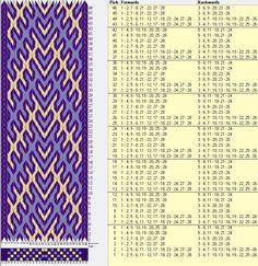 28 tarjetas, 3 colores, repite cada 6 movimientos // sed_445 diseñado en GTT༺❁ Inkle Weaving, Inkle Loom, Card Weaving, Weaving Art, Tablet Weaving Patterns, Weaving Designs, Finger Weaving, Types Of Weaving, Viking Knit