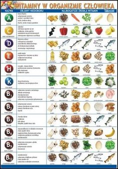 nutrition - Knyga Vitaminai lentelė (A Healthy Eating Meal Plan, Healthy Menu, Healthy Cooking, Healthy Recipes, Healthy Detox, Health Diet, Health And Nutrition, Vitamin A Foods, Diet Supplements