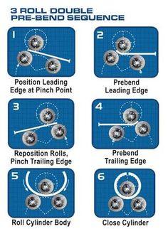 Resultado de imagen de flat sheet roller