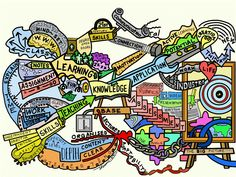 Knowledge | Knowledge Mind Map by Thum Cheng Cheong Knowledge