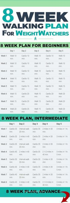 Outstanding Your 8 Week Walking Plan: Beginners Intermediate Advance. (Step Exercises Beginner) The post Your 8 Week Walking Plan: Beginners Intermediate Advance. (Step Exercises Be app ..