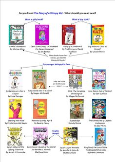 Diary of a Wimpy Kid Reader's Guide